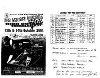 2001-10-14-hillclimb-kep-nsw-state